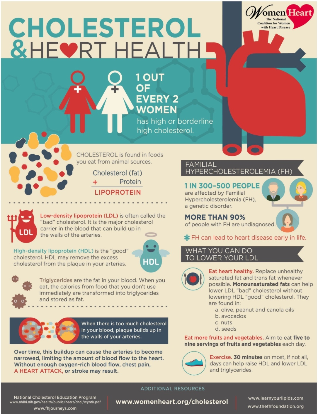 cholesterol month