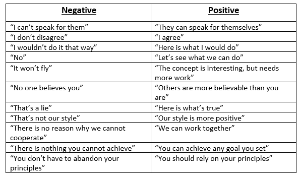 Negatives and Positives